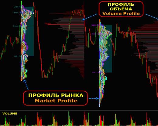 Профиль рынка в Форекс