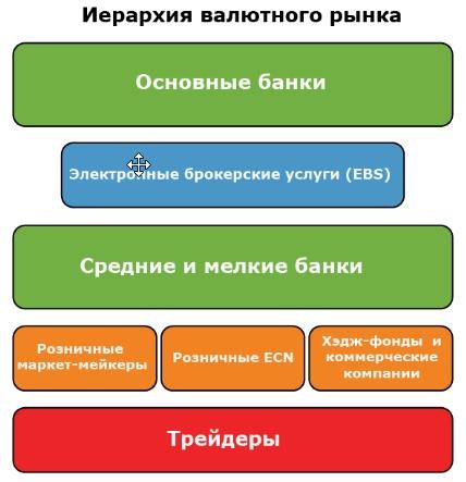 Иерархия Форекса