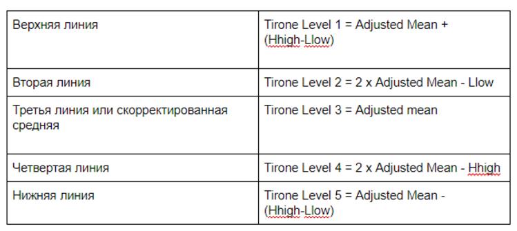 Линии уровней Тироне