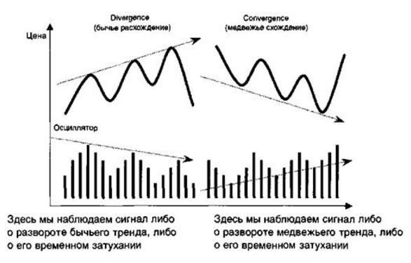 Схождение-расхождение с динамикой цены