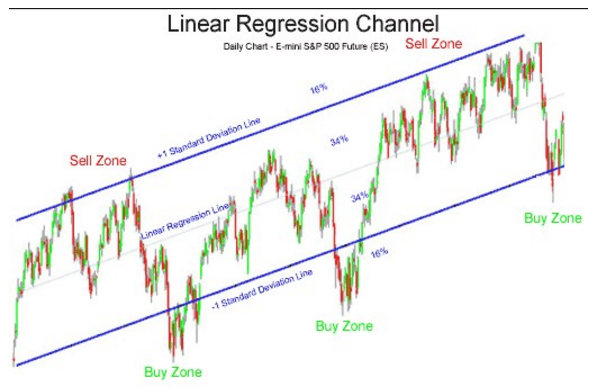 Linear Regression Channel