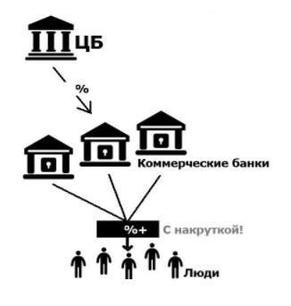 Схема ключевой ставки